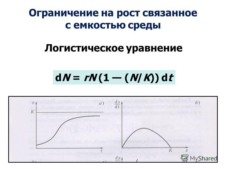 dN = rN (1 (N/K)) dt Ограничение на рост связанное с емкостью среды Логистическое уравнение