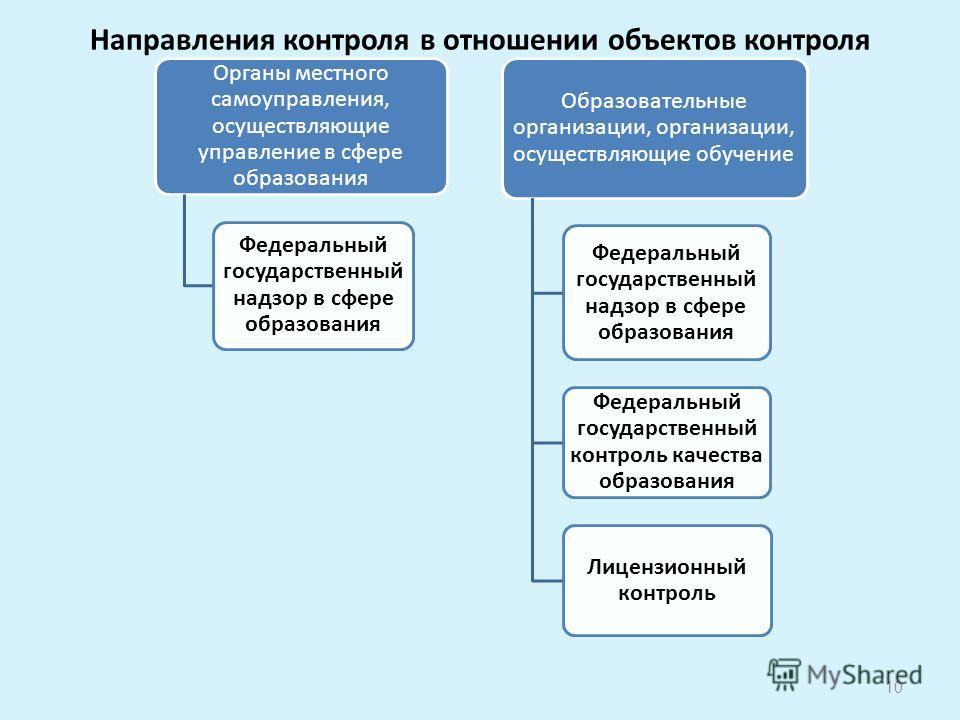Направления контроля в отношении объектов контроля 10 Органы местного самоуправления, осуществляющие управление в сфере образования Федеральный государственный надзор в сфере образования Образовательные организации, организации, осуществляющие обучен