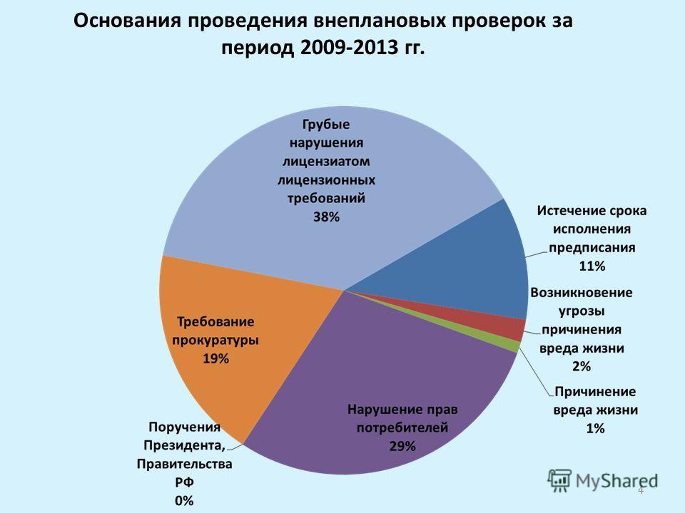 Основания проведения внеплановых проверок за период 2009-2013 гг. 4