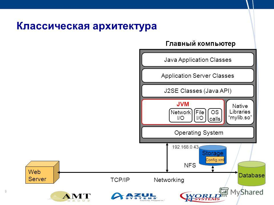9 Web Server Operating System Главный компьютер Классическая архитектура JVM Native Libraries mylib.so Networking Database Storage NFS Java Application Classes Application Server Classes J2SE Classes (Java API) Config.xml File I/O Network I/O OS call