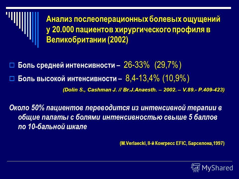 Анализ послеоперационных болевых ощущений у 20.000 пациентов хирургического профиля в Великобритании (2002) Боль средней интенсивности – 26-33% (29,7%) Боль высокой интенсивности – 8,4-13,4% (10,9%) (Dolin S., Cashman J. // Br.J.Anaesth. – 2002. – V.