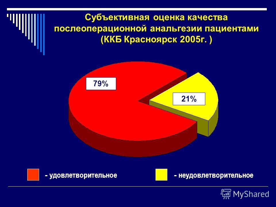 Субъективная оценка качества послеоперационной анальгезии пациентами (ККБ Красноярск 2005г. ) 21% 79% - удовлетворительное - неудовлетворительное