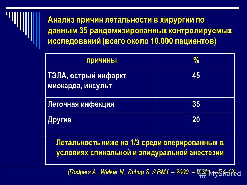 Анализ причин летальности в хирургии по данным 35 рандомизированных контролируемых исследований (всего около 10.000 пациентов) причины% ТЭЛА, острый инфаркт миокарда, инсульт 45 Легочная инфекция35 Другие20 Летальность ниже на 1/3 среди оперированных
