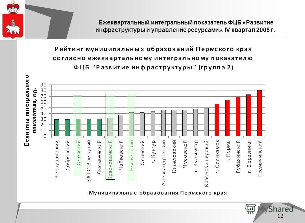 12 Ежеквартальный интегральный показатель ФЦБ «Развитие инфраструктуры и управление ресурсами». IV квартал 2008 г.