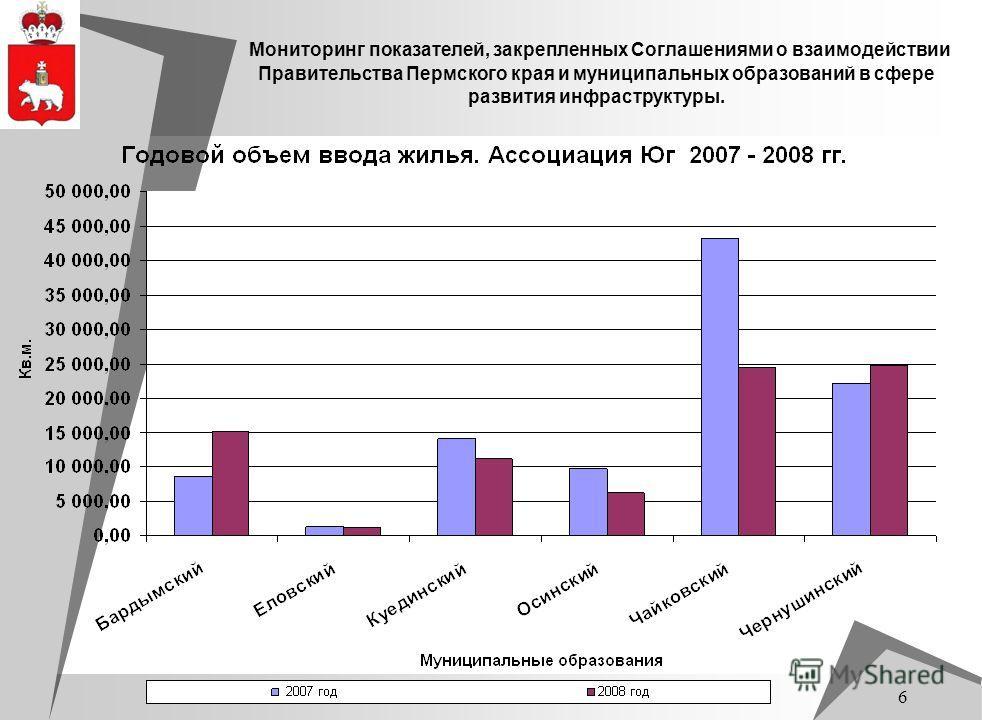 6 Мониторинг показателей, закрепленных Соглашениями о взаимодействии Правительства Пермского края и муниципальных образований в сфере развития инфраструктуры.
