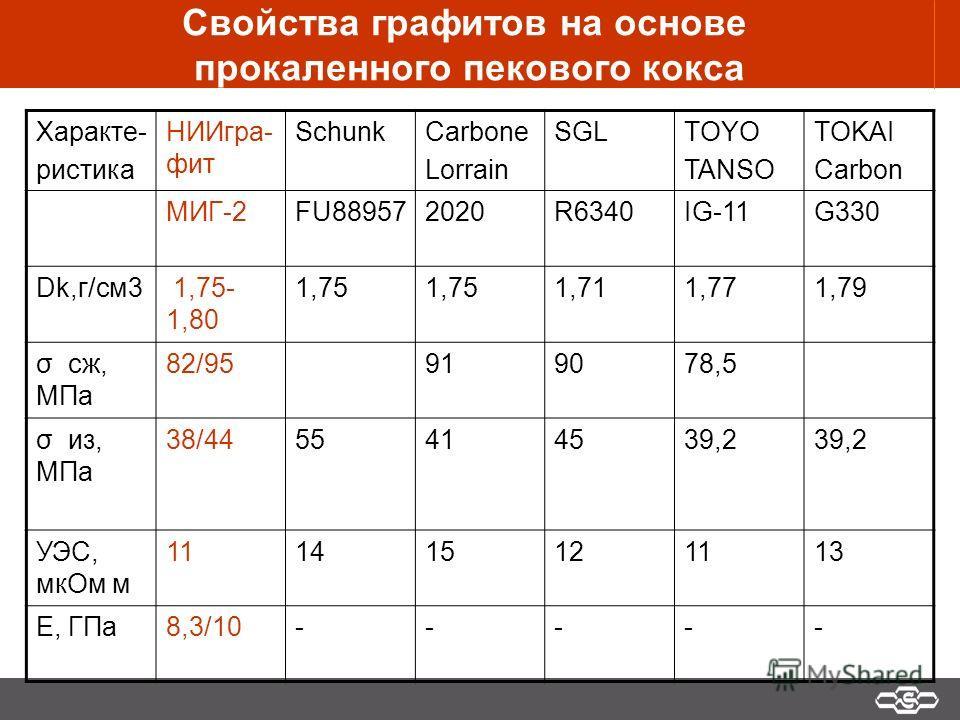 Свойства графитов на основе прокаленного пекового кокса Характе- ристика НИИгра- фит SchunkCarbone Lorrain SGLTOYO TANSO TOKAI Carbon МИГ-2FU889572020R6340IG-11G330 Dk,г/см3 1,75- 1,80 1,75 1,711,771,79 σ cж, МПа 82/95919078,5 σ из, МПа 38/4455414539