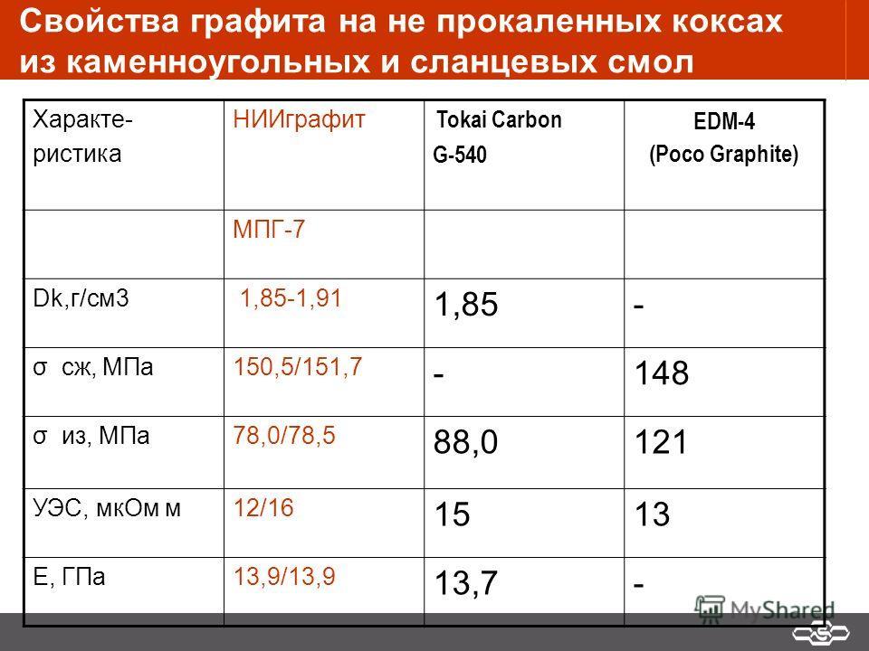 Свойства графита на не прокаленных коксах из каменноугольных и сланцевых смол Характе- ристика НИИграфит Tokai Carbon G-540 EDM-4 (Poco Graphite) МПГ-7 Dk,г/см3 1,85-1,91 1,85- σ cж, МПа150,5/151,7 -148 σ из, МПа78,0/78,5 88,0121 УЭС, мкОм м12/16 151