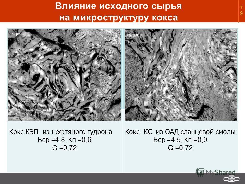 Влияние исходного сырья на микроструктуру кокса Кокс КЭП из нефтяного гудрона Бср =4,8, Кп =0,6 G =0,72 Кокс КС из ОАД сланцевой смолы Бср =4,5, Кп =0,9 G =0,7219