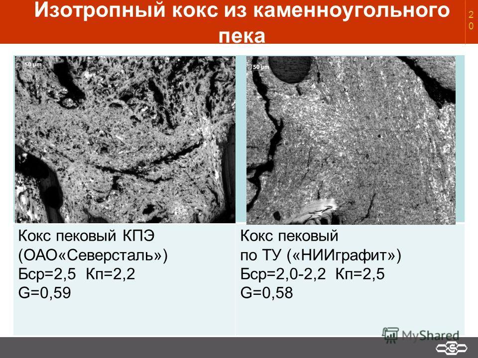 Изотропный кокс из каменноугольного пека Кокс пековый КПЭ (ОАО«Северсталь») Бср=2,5 Кп=2,2 G=0,59 Кокс пековый по ТУ («НИИграфит») Бср=2,0-2,2 Кп=2,5 G=0,5820