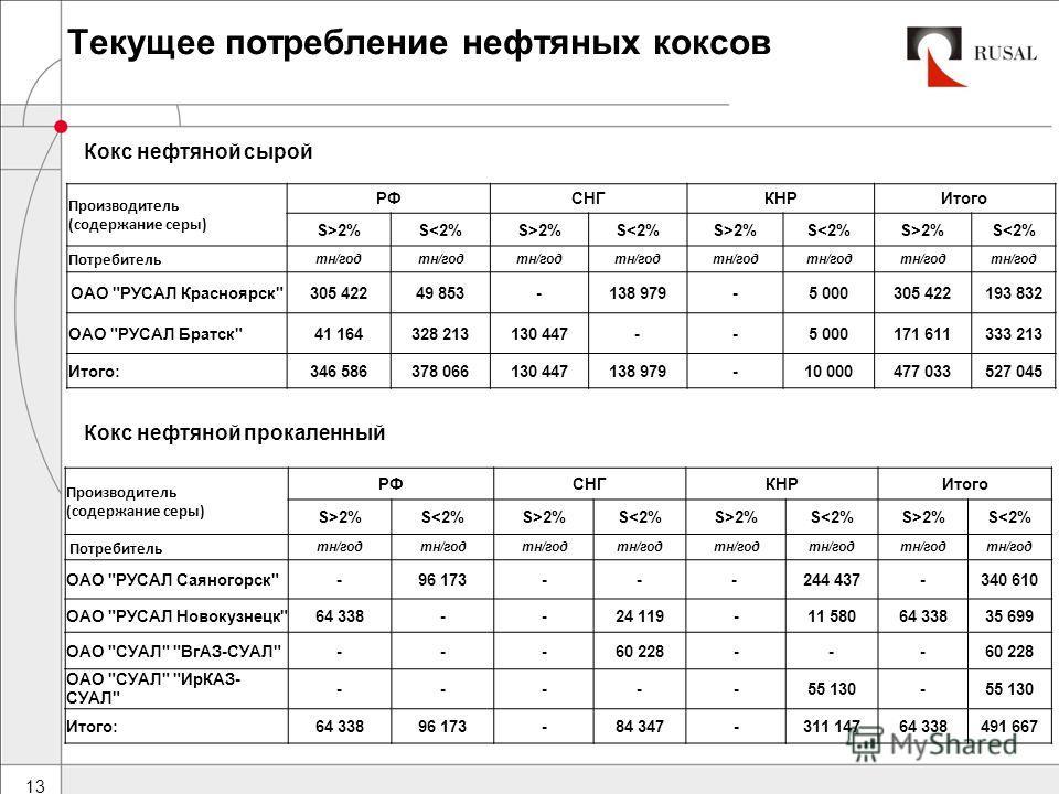 Текущее потребление нефтяных коксов 13 Кокс нефтяной сырой Производитель (содержание серы) РФСНГКНРИтого S>2%S2%S2%S2%S2%S2%S2%S2%S