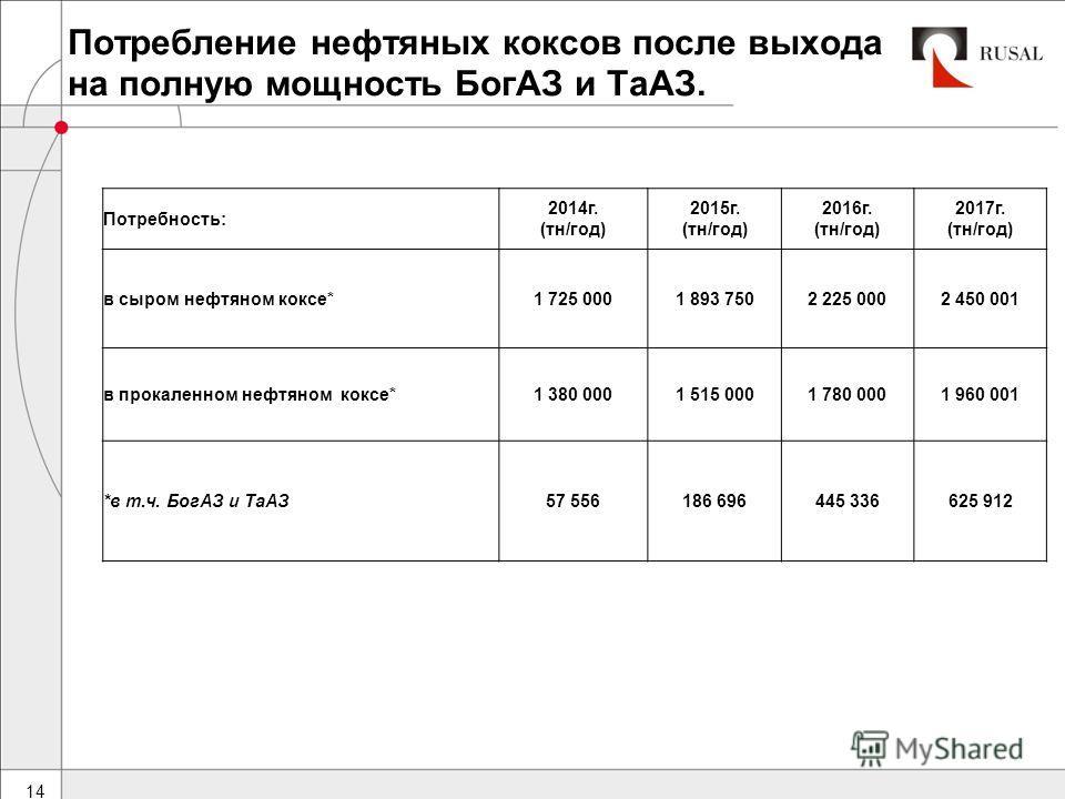 Потребление нефтяных коксов после выхода на полную мощность БогАЗ и ТаАЗ. 14 Потребность: 2014г. (тн/год) 2015г. (тн/год) 2016г. (тн/год) 2017г. (тн/год) в сыром нефтяном коксе*1 725 0001 893 7502 225 0002 450 001 в прокаленном нефтяном коксе*1 380 0