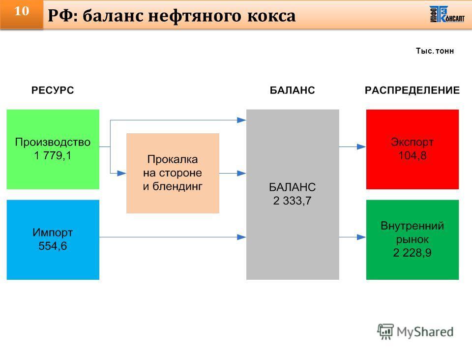 10 РФ: баланс нефтяного кокса Тыс. тонн