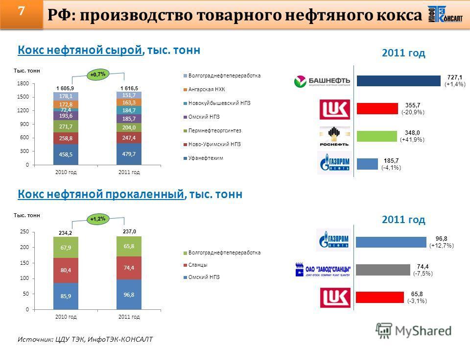 7 РФ: производство товарного нефтяного кокса Кокс нефтяной сырой, тыс. тонн Кокс нефтяной прокаленный, тыс. тонн Тыс. тонн 1 616,5 1 605,9 +0,7% Тыс. тонн 237,0 234,2 +1,2% 2011 год Источник: ЦДУ ТЭК, ИнфоТЭК-КОНСАЛТ