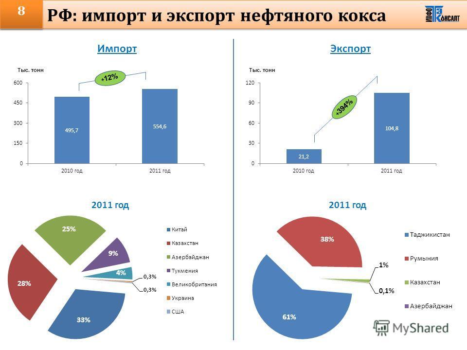 8 РФ: импорт и экспорт нефтяного кокса ИмпортЭкспорт + 12% + 394%