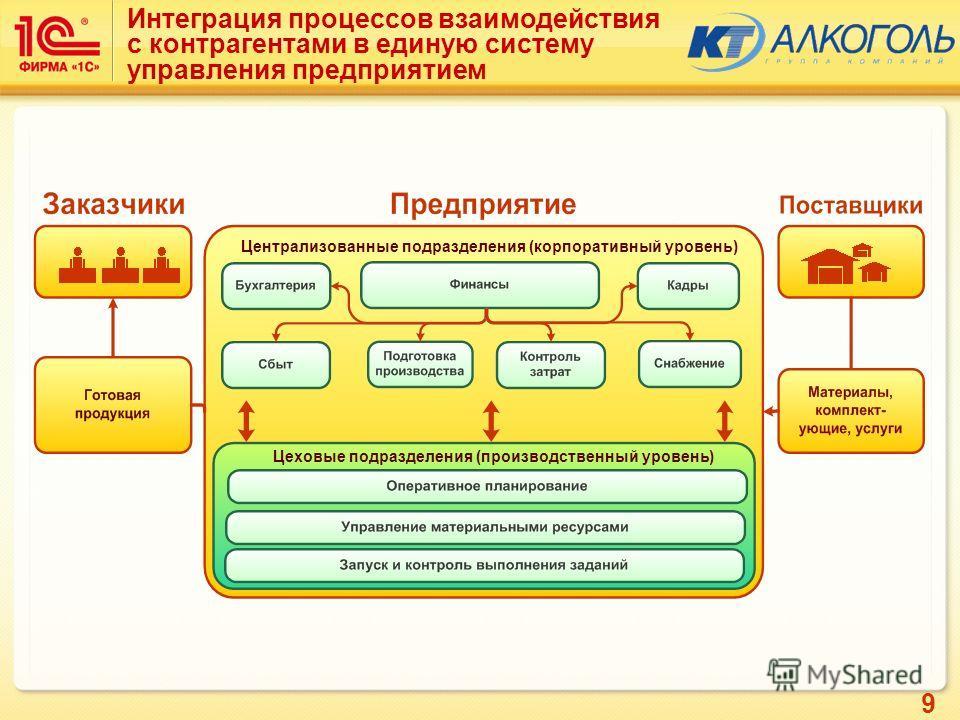 9 Интеграция процессов взаимодействия с контрагентами в единую систему управления предприятием Централизованные подразделения (корпоративный уровень) Цеховые подразделения (производственный уровень)