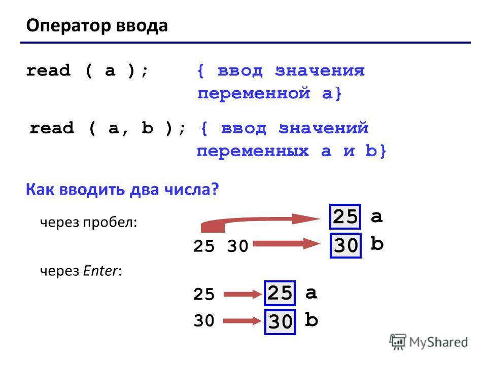 Оператор ввода read ( a ); { ввод значения переменной a} read ( a, b ); { ввод значений переменных a и b} Как вводить два числа? через пробел: 25 30 через Enter: 25 30 a 25 b 30 a 25 b 30