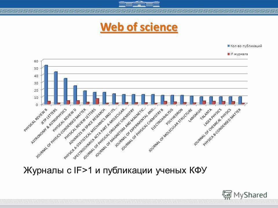Web of science Журналы с IF>1 и публикации ученых КФУ