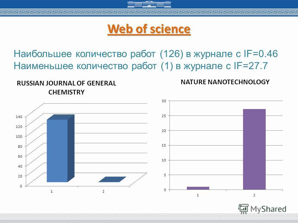 Web of science Наибольшее количество работ (126) в журнале с IF=0.46 Наименьшее количество работ (1) в журнале с IF=27.7