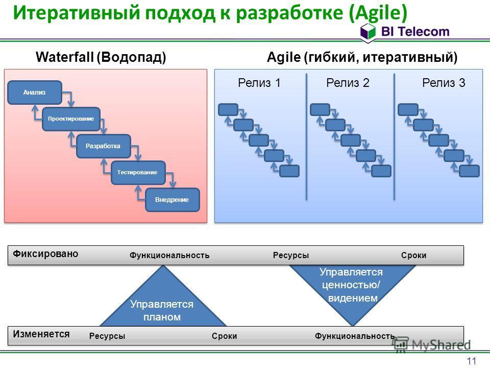 11 Итеративный подход к разработке (Agile) Waterfall (Водопад)Agile (гибкий, итеративный) Анализ Проектирование Разработка Тестирование Внедрение Релиз 1Релиз 2Релиз 3 ФункциональностьРесурсыСроки Фиксировано Изменяется ФункциональностьРесурсыСроки У