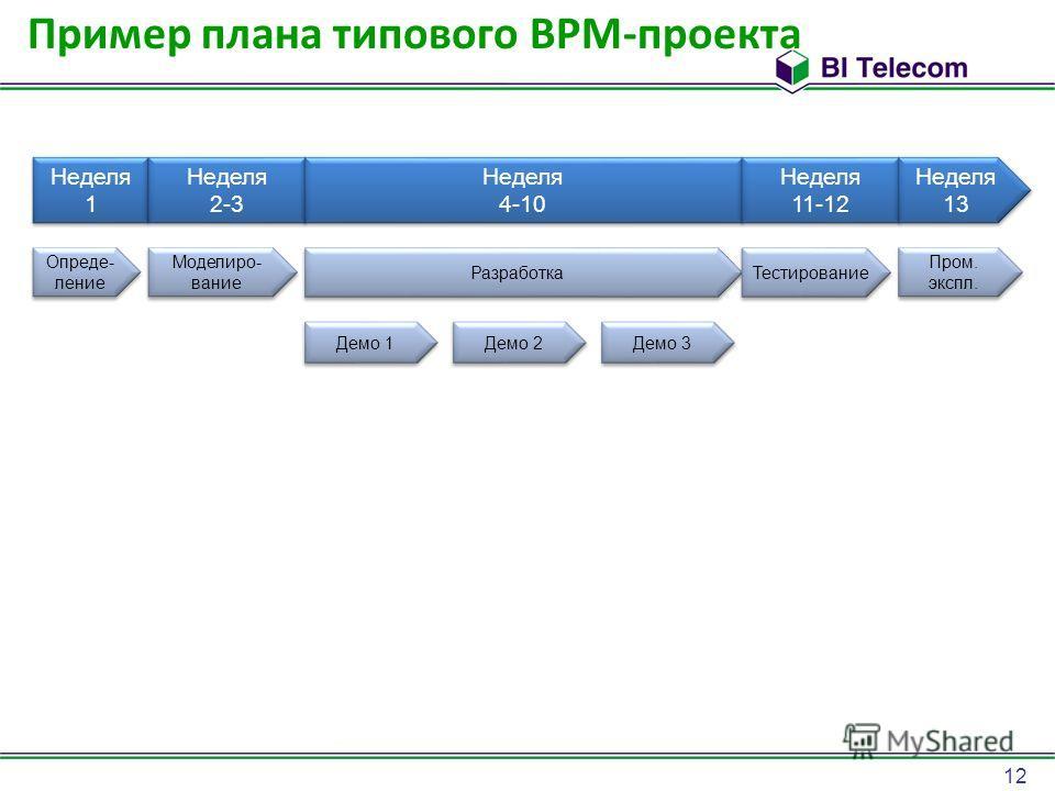 12 Пример плана типового BPM-проекта Неделя 1 Неделя 2-3 Неделя 4-10 Неделя 11-12 Неделя 13 Неделя 13 Опреде- ление Моделиро- вание Разработка Тестирование Пром. экспл. Пром. экспл. Демо 1 Демо 2 Демо 3