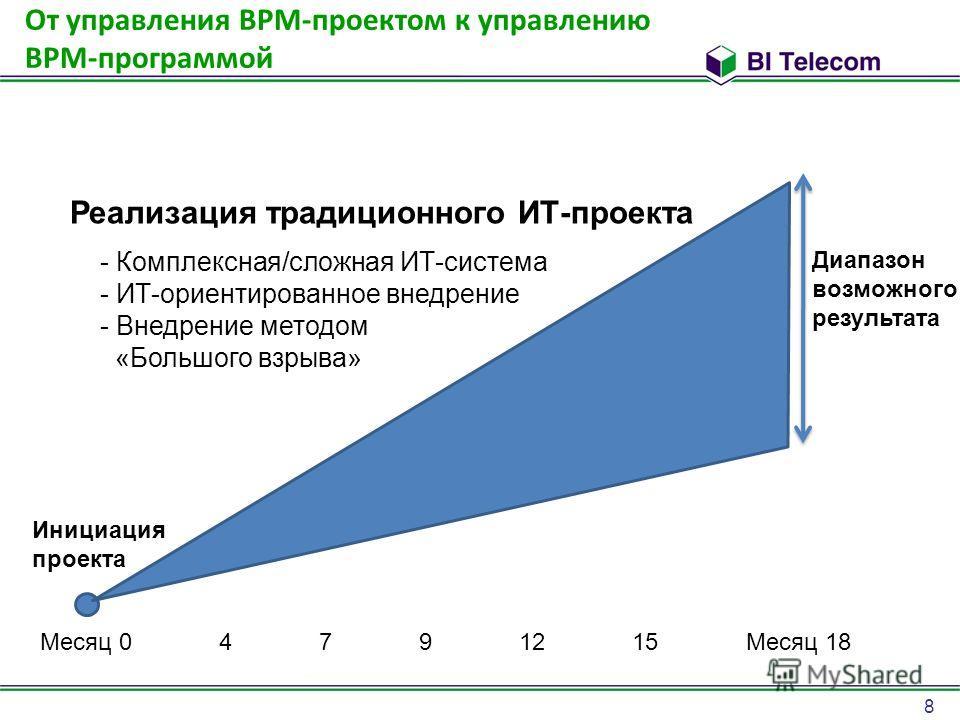 8 От управления BPM-проектом к управлению BPM-программой Месяц 0 4 7 9 12 15 Месяц 18 Диапазон возможного результата Инициация проекта Реализация традиционного ИТ-проекта - Комплексная/сложная ИТ-система - ИТ-ориентированное внедрение - Внедрение мет