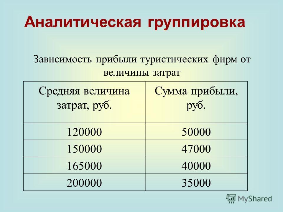 Зависимость прибыли туристических фирм от величины затрат Средняя величина затрат, руб. Сумма прибыли, руб. 12000050000 15000047000 16500040000 20000035000 Аналитическая группировка