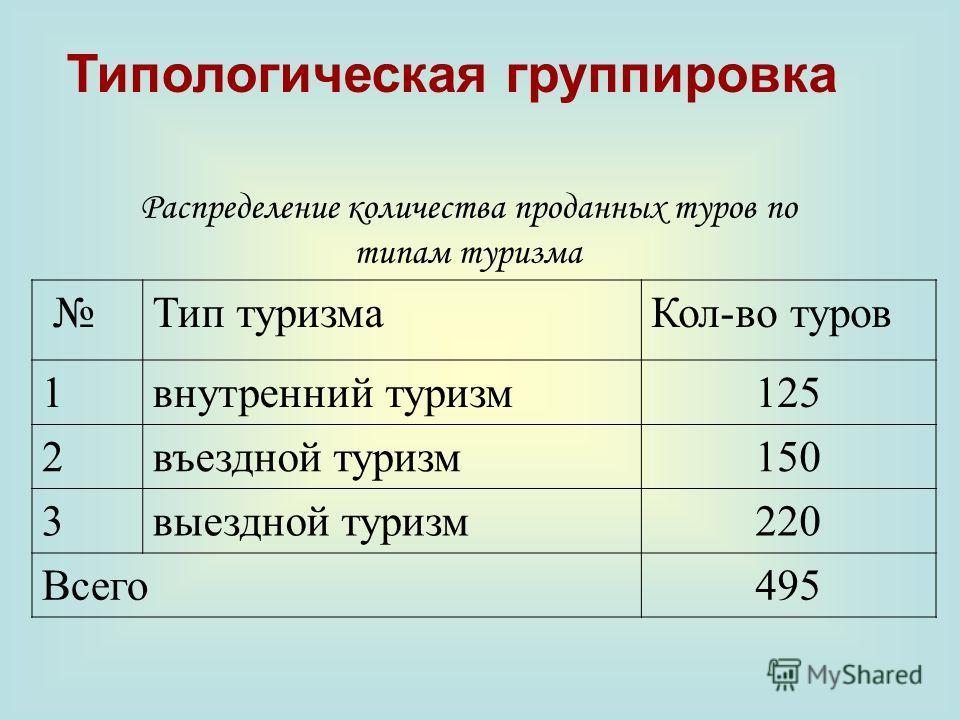 Распределение количества проданных туров по типам туризма Тип туризмаКол-во туров 1внутренний туризм125 2въездной туризм150 3выездной туризм220 Всего495 Типологическая группировка