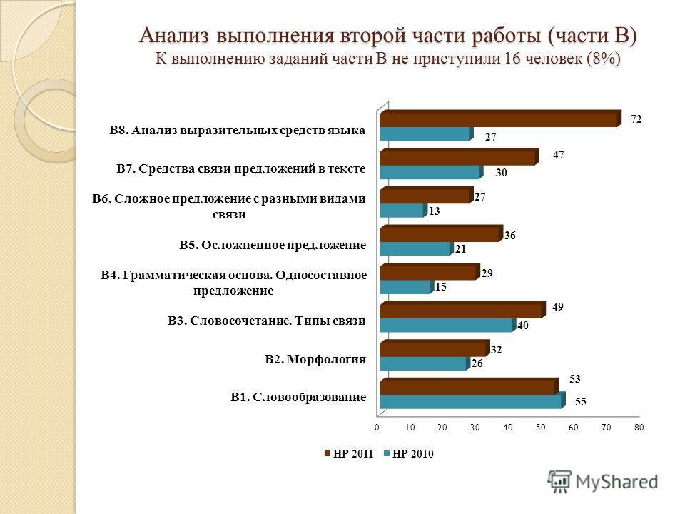 Анализ выполнения второй части работы (части В) К выполнению заданий части В не приступили 16 человек (8%)