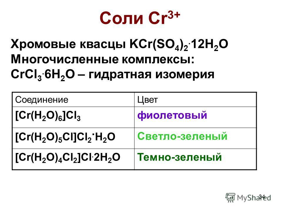 34 Соли Cr 3+ СоединениеЦвет [Cr(H 2 O) 6 ]Cl 3 фиолетовый [Cr(H 2 O) 5 Cl]Cl 2. H 2 O Светло-зеленый [Cr(H 2 O) 4 Cl 2 ]Cl. 2H 2 OТемно-зеленый Хромовые квасцы KCr(SO 4 ) 2. 12H 2 O Многочисленные комплексы: CrCl 3. 6H 2 O – гидратная изомерия