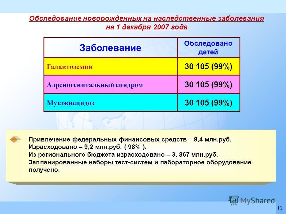 Always the best solution www.shimadzu.com SHIMADZU Н.Новгород, Кортиков Владимир shimsnn@hotbox.ru 11 Привлечение федеральных финансовых средств – 9,4 млн.руб. Израсходовано – 9,2 млн.руб. ( 98% ). Из регионального бюджета израсходовано – 3, 867 млн.