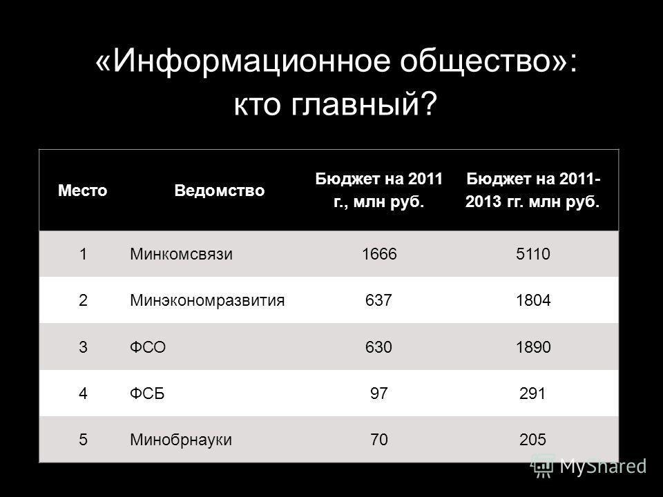 «Информационное общество»: кто главный? МестоВедомство Бюджет на 2011 г., млн руб. Бюджет на 2011- 2013 гг. млн руб. 1Минкомсвязи16665110 2Минэкономразвития6371804 3ФСО6301890 4ФСБ97291 5Минобрнауки70205