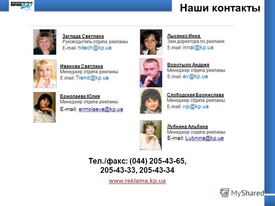 Наши контакты Тел./факс: (044) 205-43-65, 205-43-33, 205-43-34 www.reklama.kp.ua Лубнина Альбина Менеджер отдела рекламы E-mail: Lubnina@kp.uaLubnina@kp.ua Иванова Светлана Менеджер отдела рекламы E-mail: Trend@kp.ua Заглада Светлана Руководитель отд