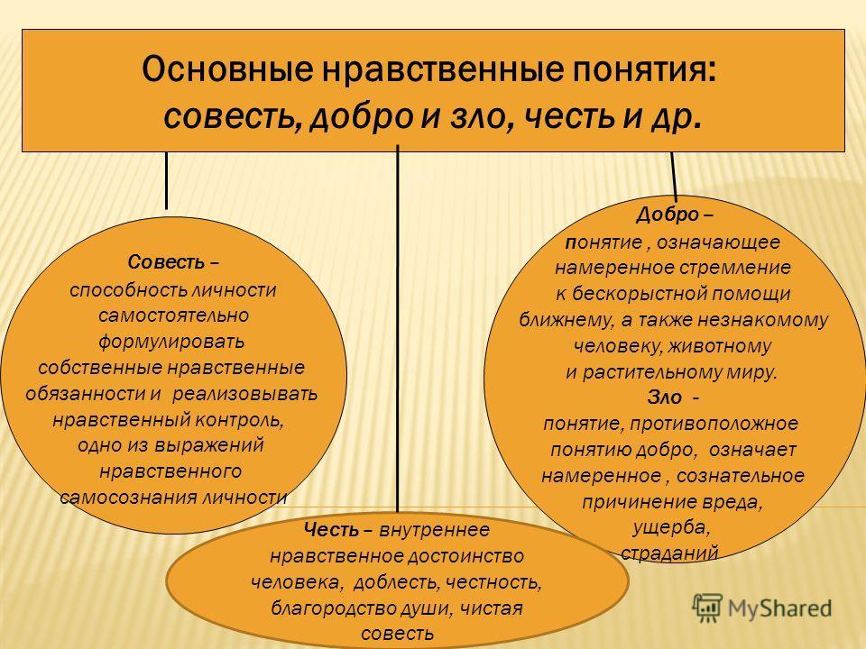 Основные нравственные понятия: совесть, добро и зло, честь и др. Совесть – способность личности самостоятельно формулировать собственные нравственные обязанности и реализовывать нравственный контроль, одно из выражений нравственного самосознания личн