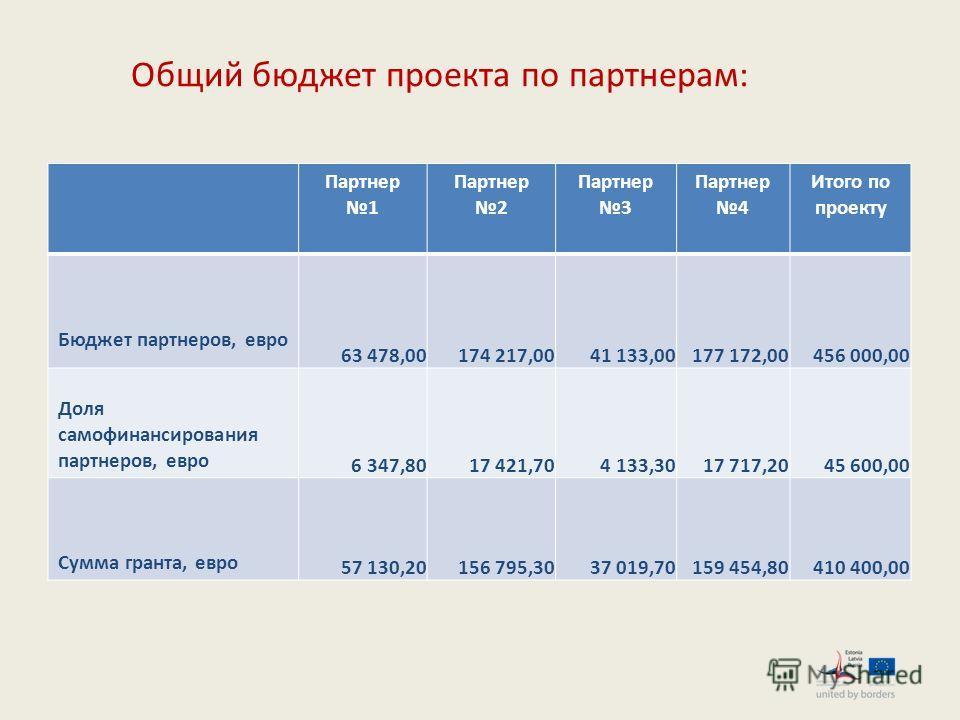 Общий бюджет проекта по партнерам: Партнер 1 Партнер 2 Партнер 3 Партнер 4 Итого по проекту Бюджет партнеров, евро 63 478,00174 217,0041 133,00177 172,00456 000,00 Доля самофинансирования партнеров, евро 6 347,8017 421,704 133,3017 717,2045 600,00 Су