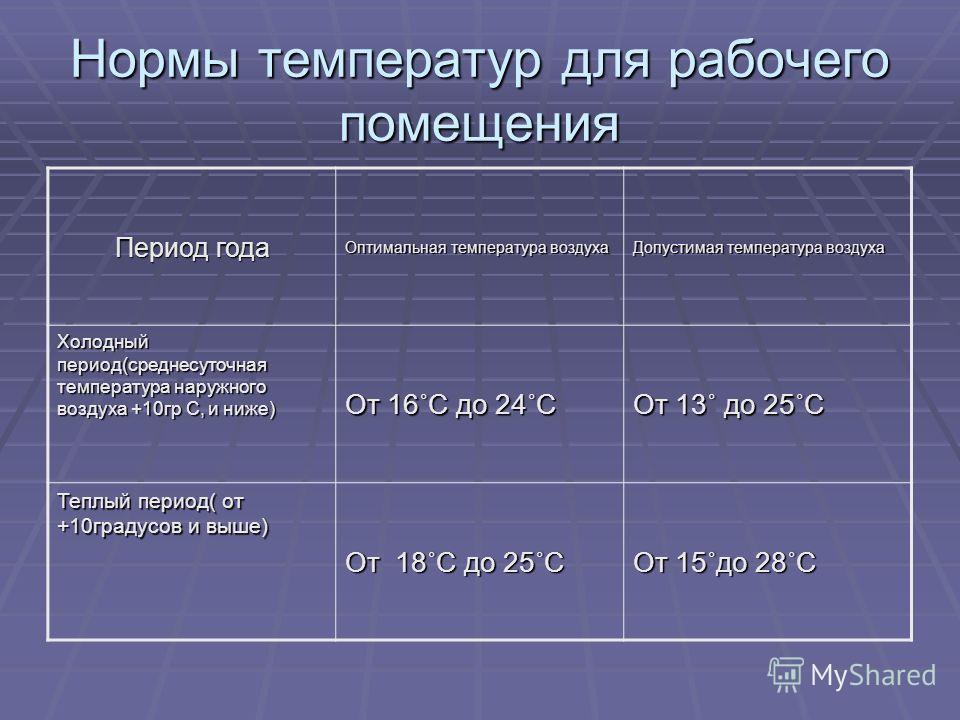 Нормы температур для рабочего помещения Период года Оптимальная температура воздуха Допустимая температура воздуха Холодный период(среднесуточная температура наружного воздуха +10гр С, и ниже) От 16˚С до 24˚С От 13˚ до 25˚С Теплый период( от +10граду