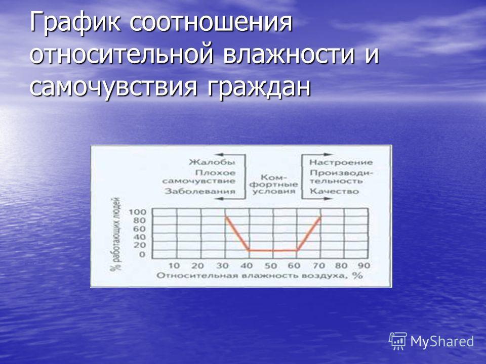 График соотношения относительной влажности и самочувствия граждан