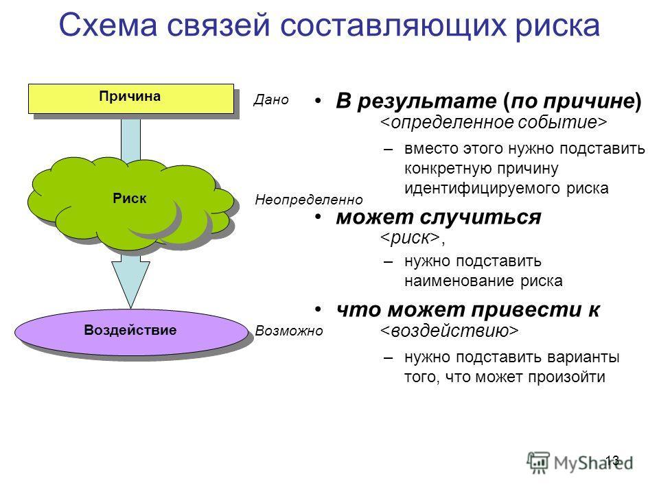 13 Схема связей составляющих риска В результате (по причине) –вместо этого нужно подставить конкретную причину идентифицируемого риска может случиться, –нужно подставить наименование риска что может привести к –нужно подставить варианты того, что мож