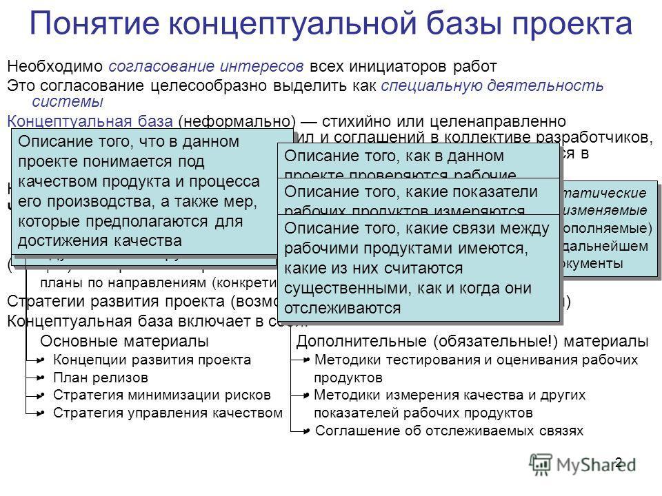 2 Понятие концептуальной базы проекта Необходимо согласование интересов всех инициаторов работ Это согласование целесообразно выделить как специальную деятельность системы Концептуальная база (неформально) стихийно или целенаправленно формируемый сво