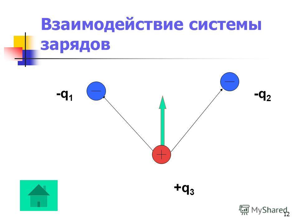 12 Взаимодействие системы зарядов -q 1 -q 2 +q 3