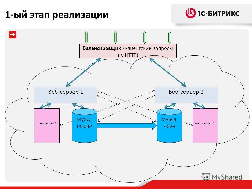 Балансировщик (клиентские запросы по HTTP) Веб-сервер 1 memcached 1 Веб-сервер 2 memcached 2 MySQL master MySQL slave 1-ый этап реализации