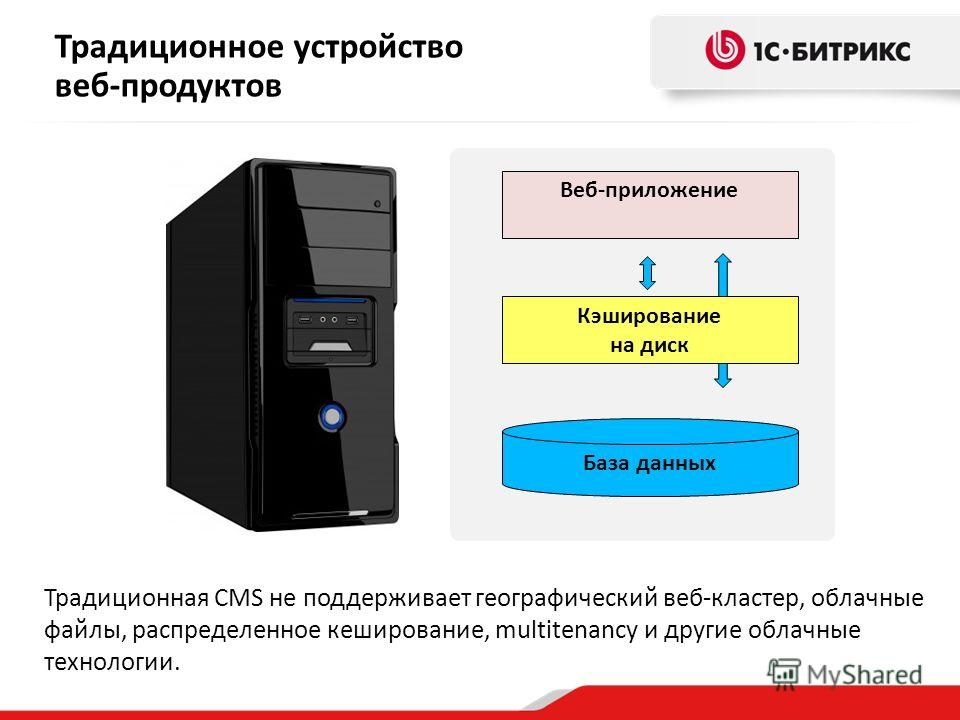 Веб-приложение Кэширование на диск База данных Традиционное устройство веб-продуктов Традиционная CMS не поддерживает географический веб-кластер, облачные файлы, распределенное кеширование, multitenancy и другие облачные технологии.