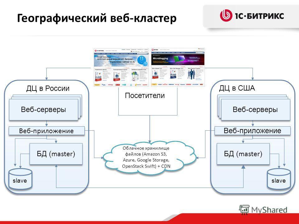 Облачное хранилище файлов (Amazon S3, Azure, Google Storage, OpenStack Swift) + CDN Посетители Веб-приложение Веб-сервер ДЦ в России Веб-сервера Веб-серверы slave БД ( master ) Веб-приложение Веб-сервер ДЦ в США Веб-сервера Веб-серверы slave БД ( mas