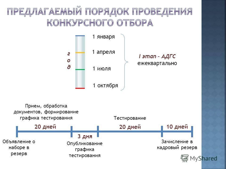 1 января 1 октября 1 июля 1 апреля I этап – АДГС ежеквартально Объявление о наборе в резерв Прием, обработка документов, формирование графика тестирования 20 дней Тестирование 20 дней 3 дня Опубликование графика тестирования 10 дней Зачисление в кадр