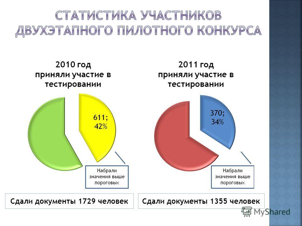 Сдали документы 1729 человекСдали документы 1355 человек