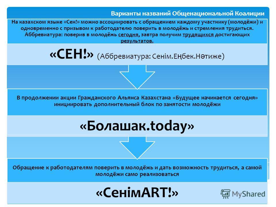 Варианты названий Общенациональной Коалиции Обращение к работодателям поверить в молодёжь и дать возможность трудиться, а самой молодёжи само реализоваться «СенiмART!» В продолжении акции Гражданского Альянса Казахстана «Будущее начинается сегодня» и