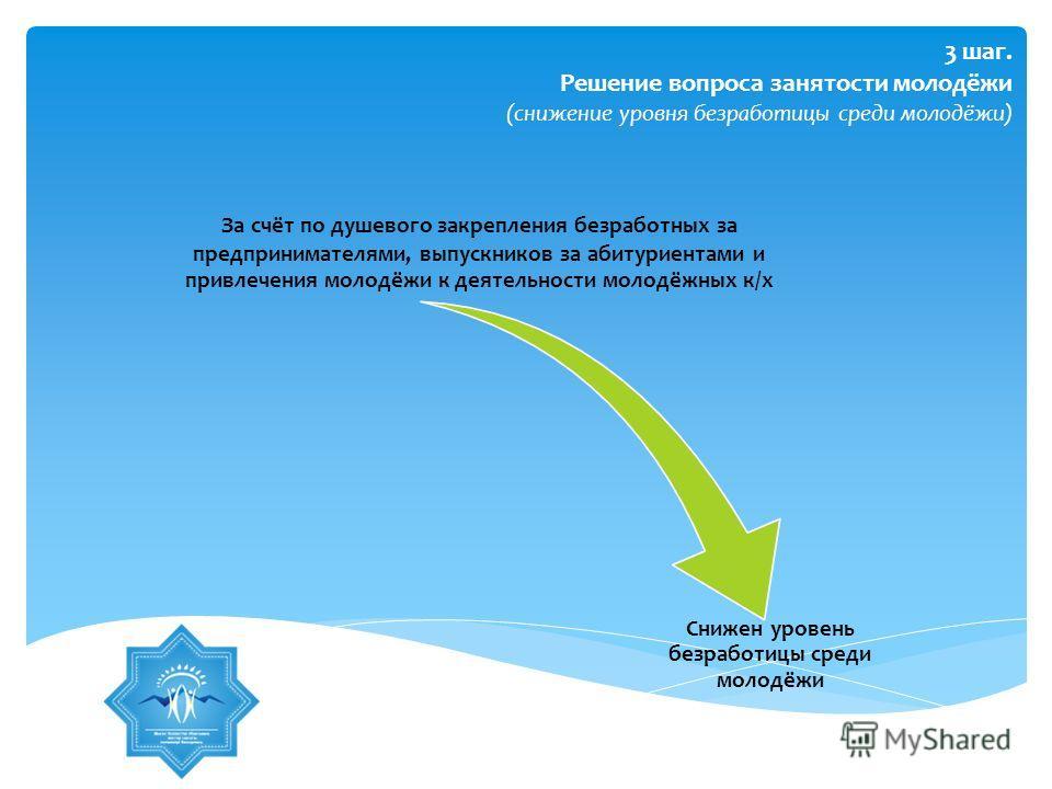 3 шаг. Решение вопроса занятости молодёжи (снижение уровня безработицы среди молодёжи) За счёт по душевого закрепления безработных за предпринимателями, выпускников за абитуриентами и привлечения молодёжи к деятельности молодёжных к/х Снижен уровень
