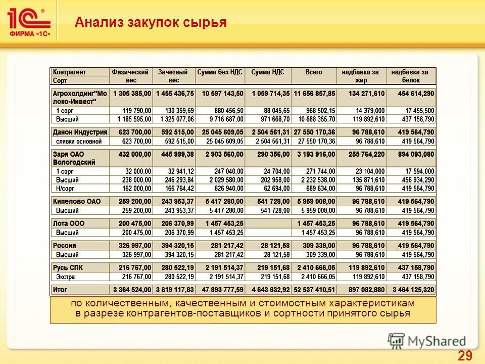 29 Анализ закупок сырья по количественным, качественным и стоимостным характеристикам в разрезе контрагентов-поставщиков и сортности принятого сырья