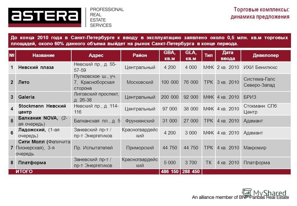 Торговые комплексы: динамика предложения До конца 2010 года в Санкт-Петербурге к вводу в эксплуатацию заявлено около 0,5 млн. кв.м торговых площадей, около 60% данного объема выйдет на рынок Санкт-Петербурга в конце периода. НазваниеАдресРайон GBA, к