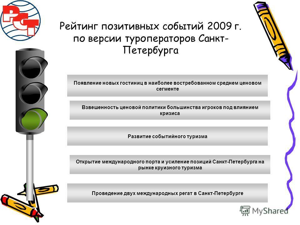 Рейтинг позитивных событий 2009 г. по версии туроператоров Санкт- Петербурга Появление новых гостиниц в наиболее востребованном среднем ценовом сегменте Взвешенность ценовой политики большинства игроков под влиянием кризиса Развитие событийного туриз