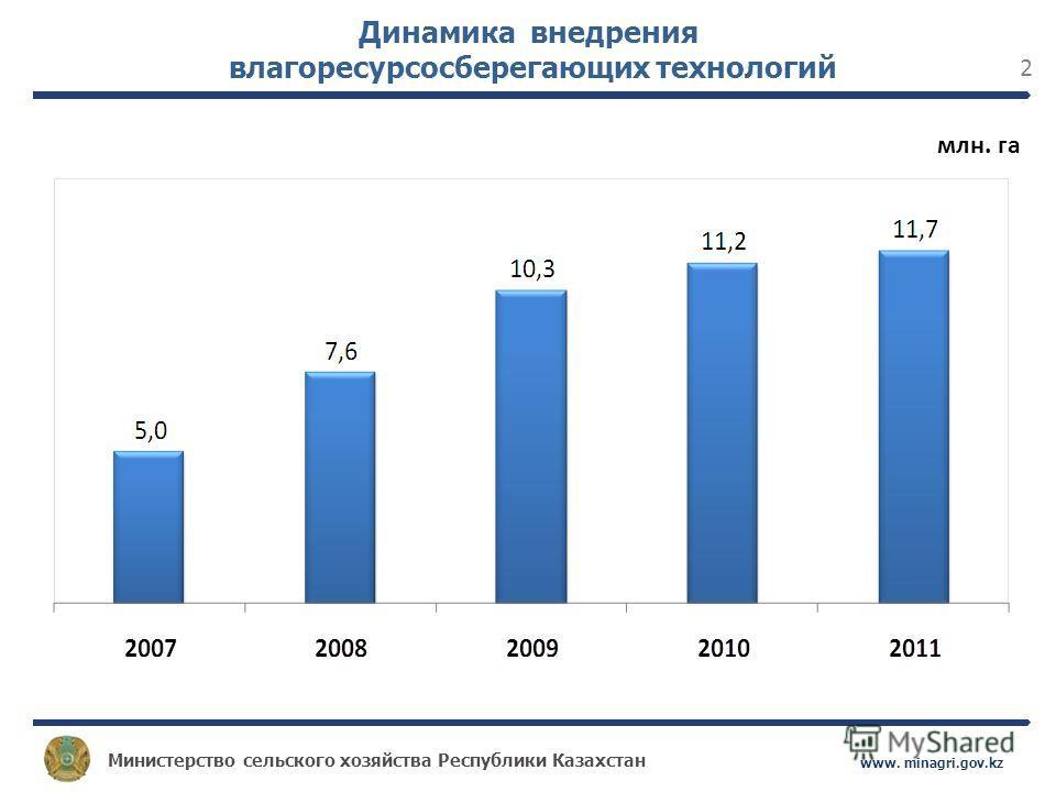Министерство сельского хозяйства Республики Казахстан www. minagri.gov.kz 2 Динамика внедрения влагоресурсосберегающих технологий млн. га